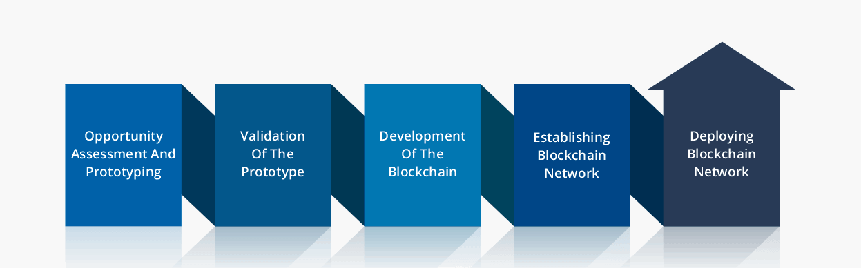 Blockchain Offerings - ACS Solutions
