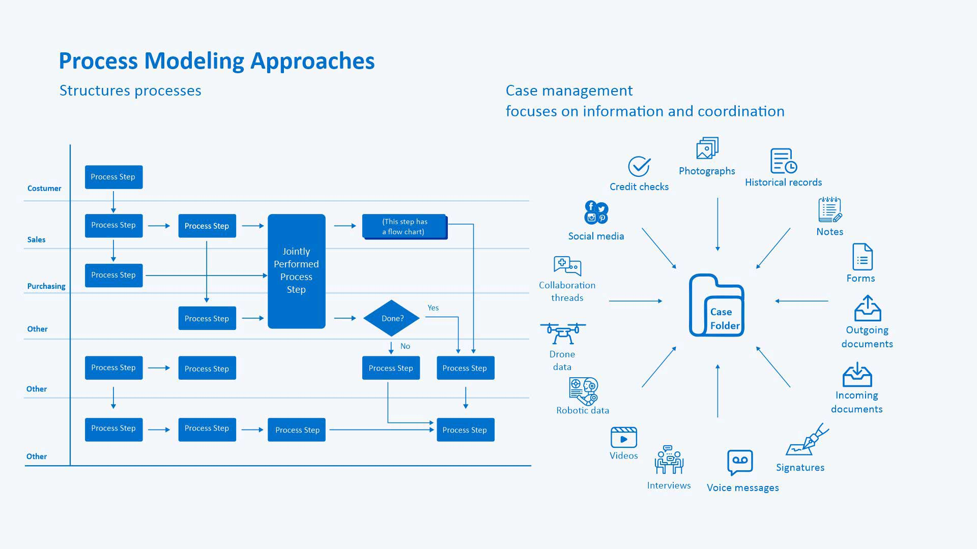 Process Modeling Approach