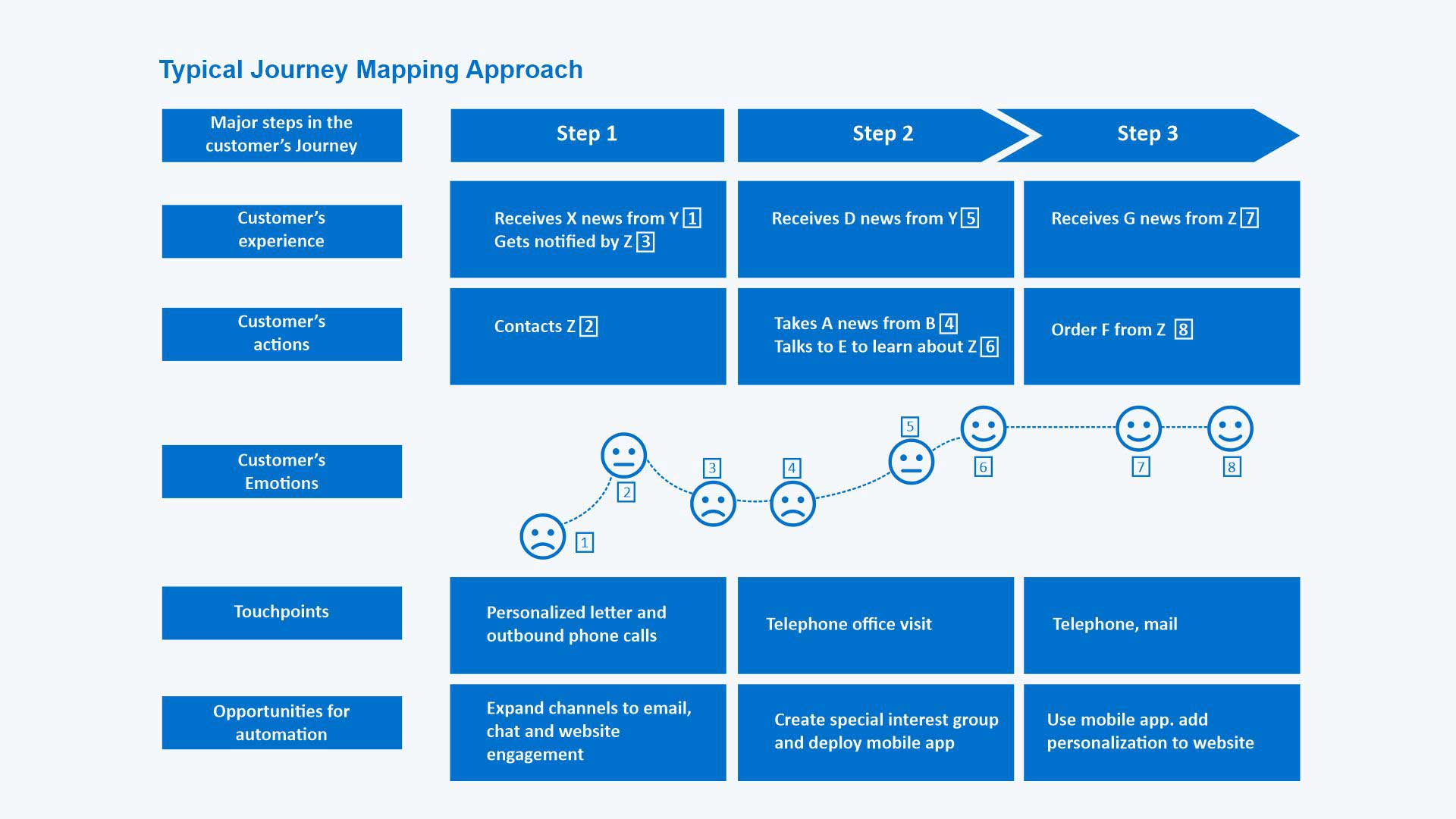 Customer Journey Mapping Approach