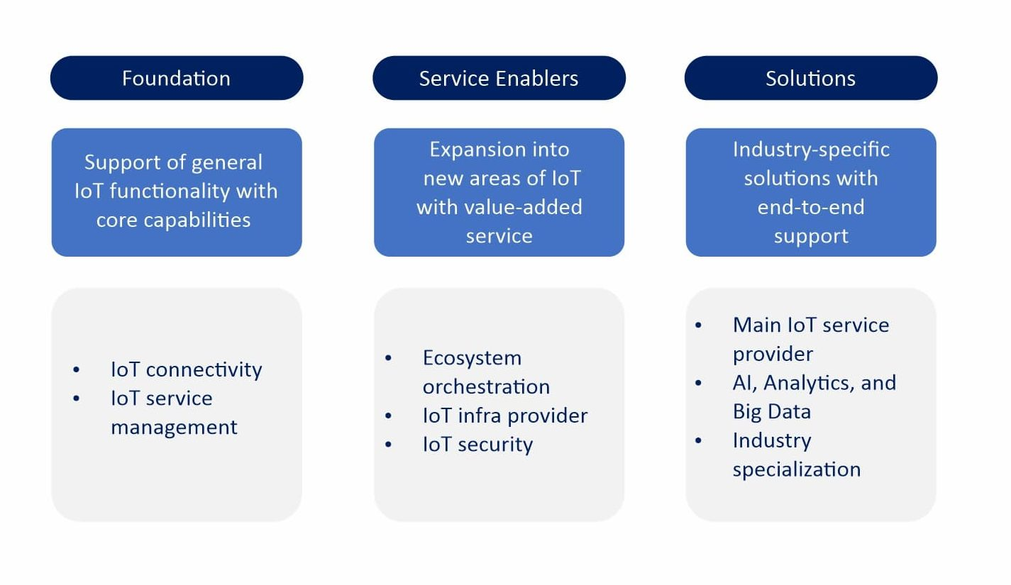 Roles of Telecom Operators in the IoT Space - ACS Blog